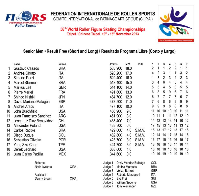 2013-11-15 - Senior - Results - SEN MASC