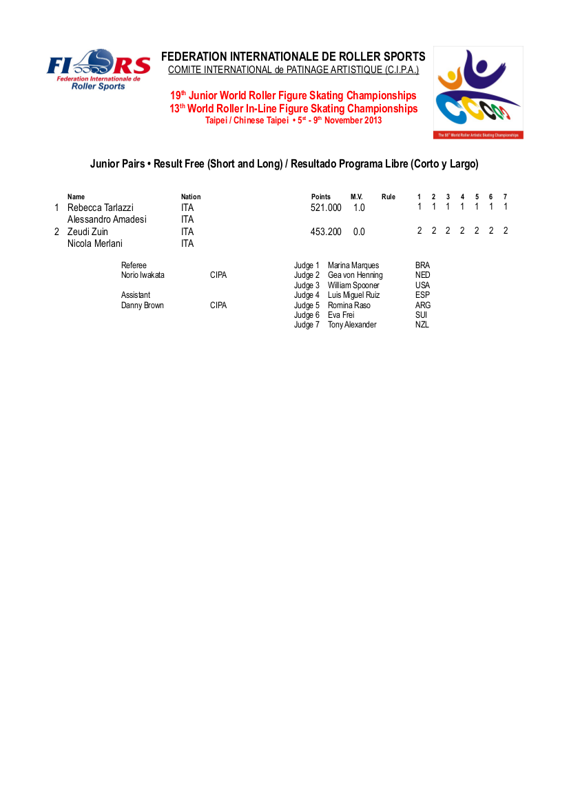 FIRS-CIPA-WC-2013-JUNIOR-PAIRS-FINAL