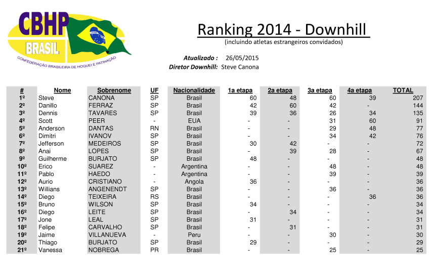 Ranking Geral 2014