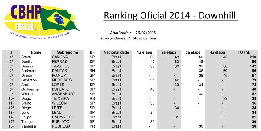 CBHP-DH-RANKING-OFICIAL-201
