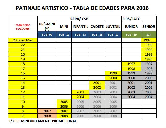 TABELA DE IDADES / CATEGORIAS